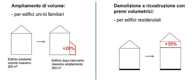 demolizione ricostruzione 110 paglia